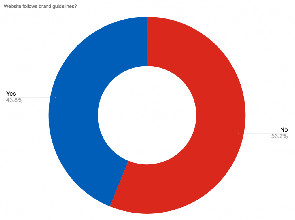 A pie chart showing the percentage of NHS Provider websites that follow NHS brand guidelines. No 56%, Yes 44%.