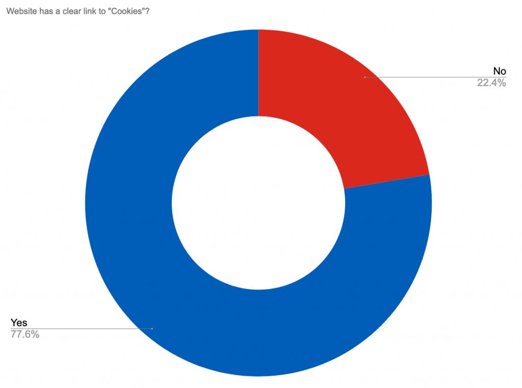 Pie chart showing the percentage of NHS Provider websites that have a clear cookie policy. No 22%, Yes 78%.