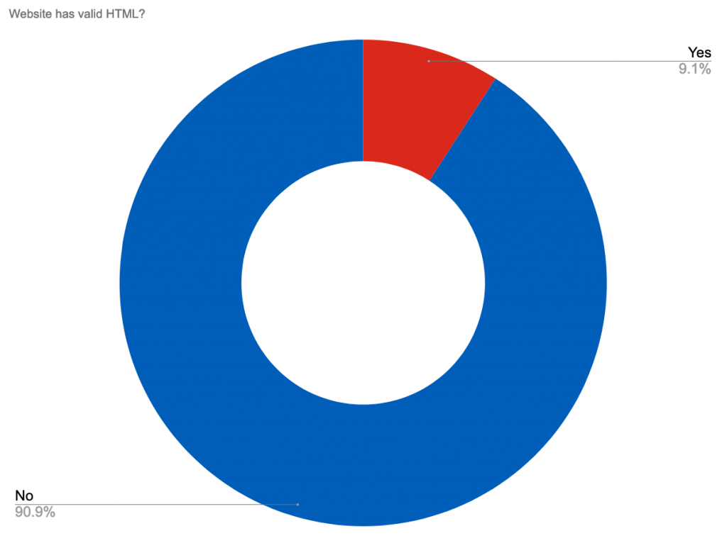 A pie chart showing the percentage of NHS Provider websites that have valid HTML. Yes 9%, No 91%.